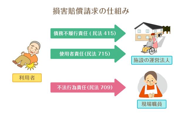 損害賠償請求の仕組み。債務不履行責任(民法415条)、使用者責任(民法715条)、不法行為責任(民法709条)