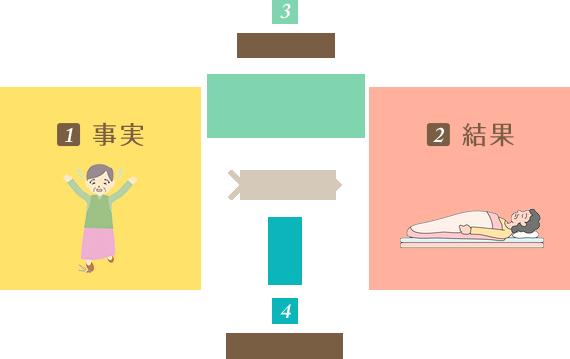 【1】事実【2】結果【3】因果関係【4】過失(評価)